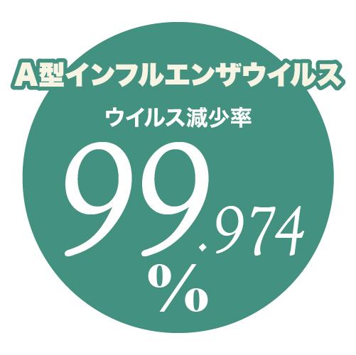 どこも抗菌 ナノゾーン A型インフルエンザウイルス減少率99.974%