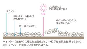 どこも抗菌|ナノゾーン|従来の光触媒加工との違い