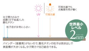どこも抗菌 ナノゾーン 従来の光触媒加工との違い